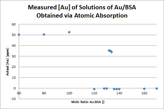 Measured Au ppm.jpg