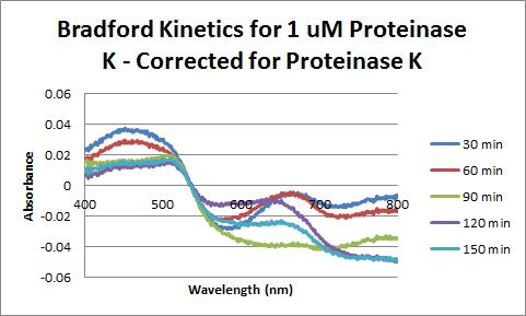 Proteinase K Bradford 1uM Corrected.png