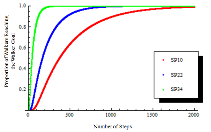 Figure 3. A plot of the cumulative proportion of walkers reaching the walker goal versus number of steps. Red, SP10. Blue, SP22. Green, SP34.