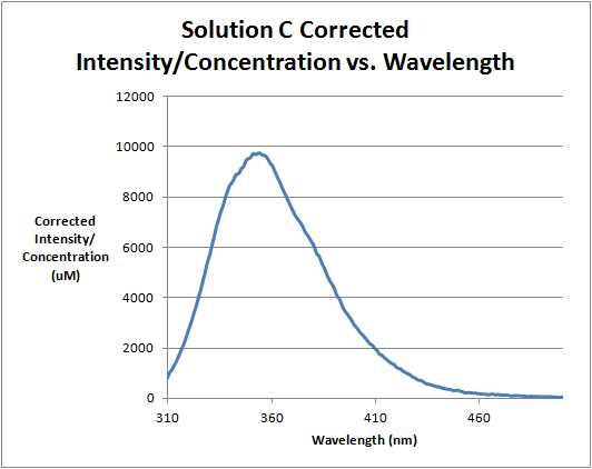 File:Solution C Corrected Intensity Divided by Concentration vs. Wavelength.png