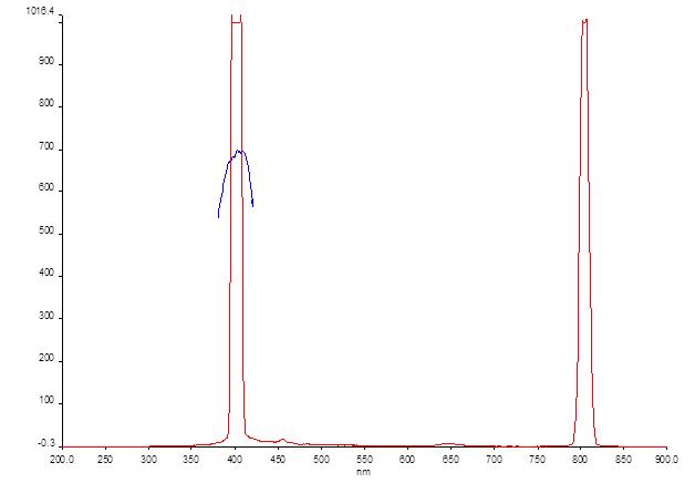 File:12-06-13 fluorescence zn porphyrin ex 403.png