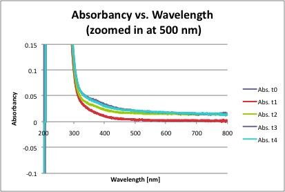 File:Abs wavelength zoom.jpg