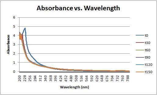 File:Absorbance vs wavelength.jpg