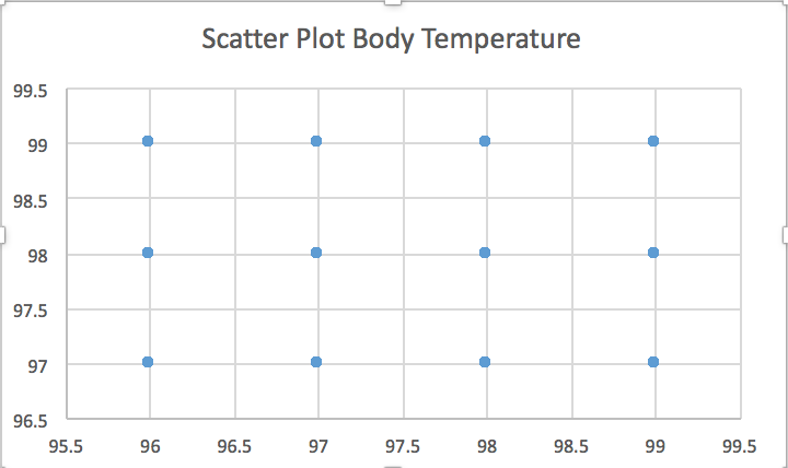 File:BME100 Scatter Plot Body Temperature.png