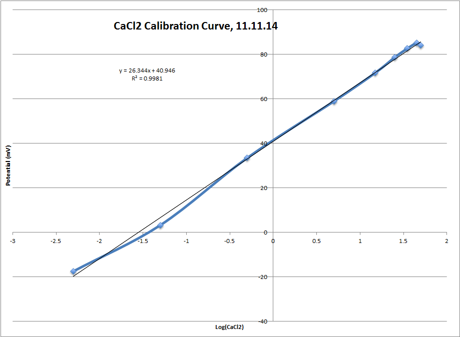 CaCl2 Calibration Curve.png