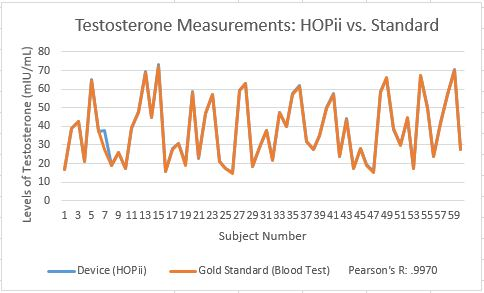 Graph for testosterone levels.JPG