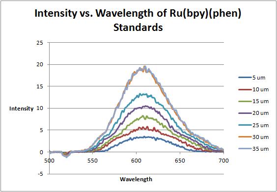 File:October 4 Ru(bpy)(phen) standard intensities.png