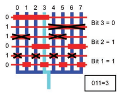 Figure 8:Scaling out a network of parallel channels requires more complex valving methods. To ensure controlled fluid flow to one individual channel while minimizing the total number of valves, one valve must be able to close off several fluid channels. Shown above is a 3-bit system where binary values are assigned to valve patterns to yield simple coding. The input 011 will close all channels but channel 3.
