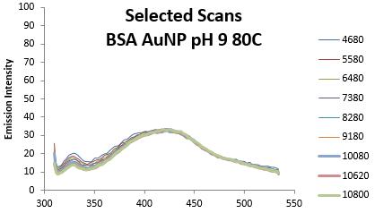AnnelieseFaustino fluorescencedataanalysis pH9BSAAUNP 161101 Part5.PNG