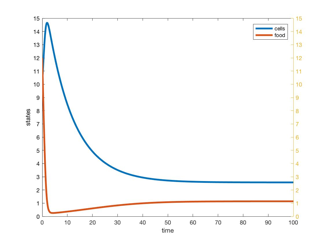 Chemostat plot AK doubleaxis.jpg