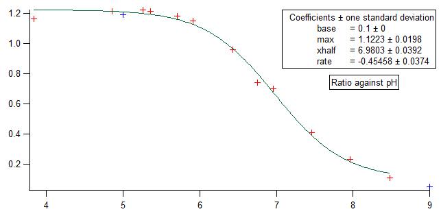 File:Chris nie Calib curve.PNG