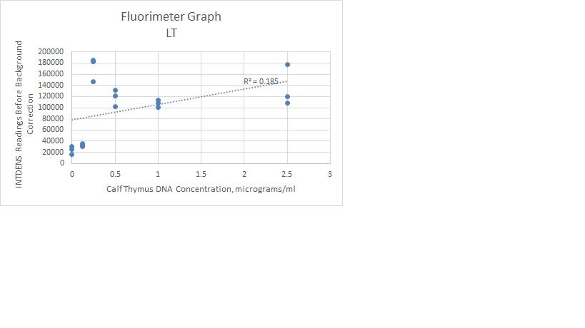 Graph LT.JPEG