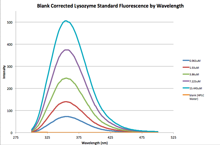 File:09.09.2015 lysozyme fluorescence adjustedforblank JNB.png