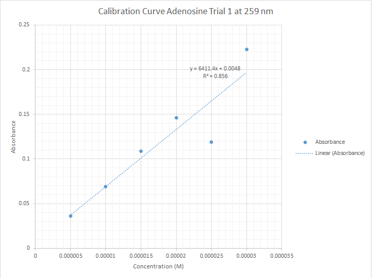 CHEM571 cmj 09.04.13 Calibration Adenosine 1.png