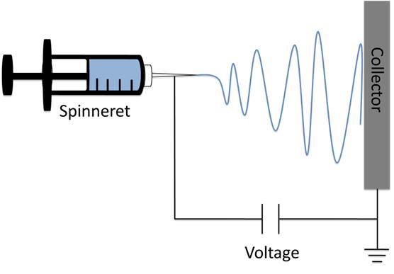 File:Electrospinning emma wiki(2).jpg