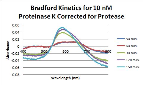 File:Proteinase K Bradford 10nM Corrected.png