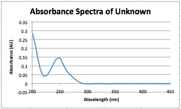 Image:Sept 4, 2013 ABS spectra unknown.png