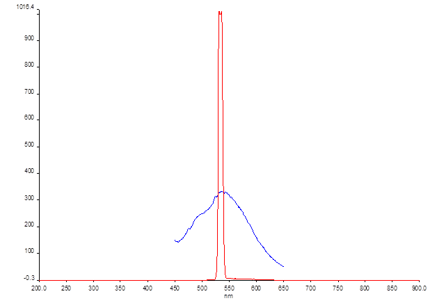 12-06-13 fluorescence dpni ex 535.png