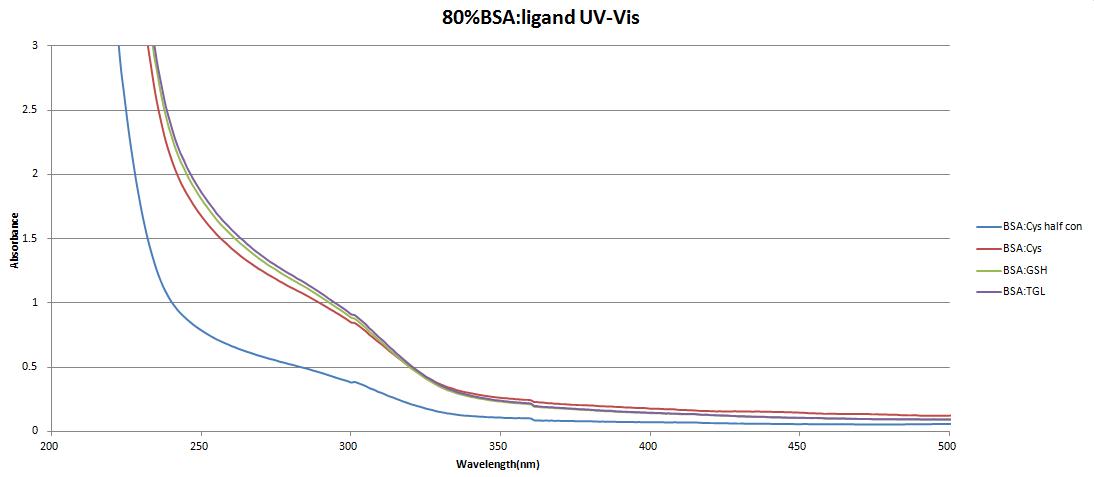 3.19.78%BSA-ligandV-Vis.png