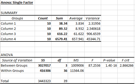 ANOVA Data Tables.PNG