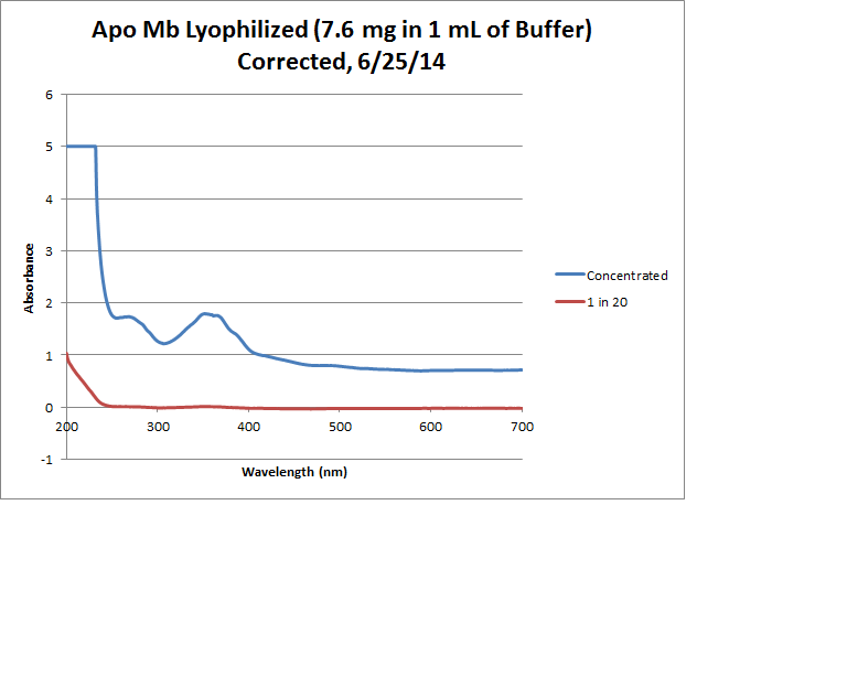 Apo Mb Lyophilized Graph.png