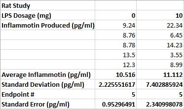 Rat Study Data Table