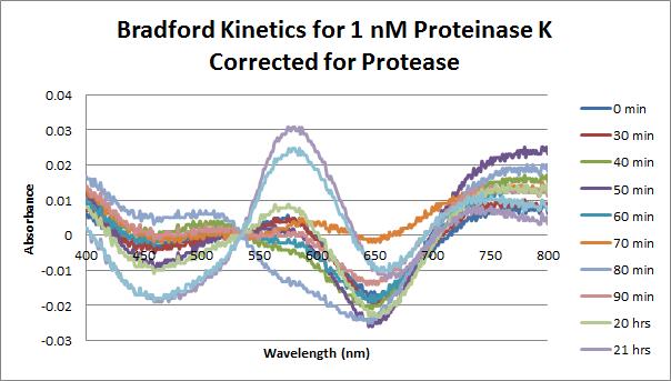 Proteinase K Bradford 2 1 nM.png