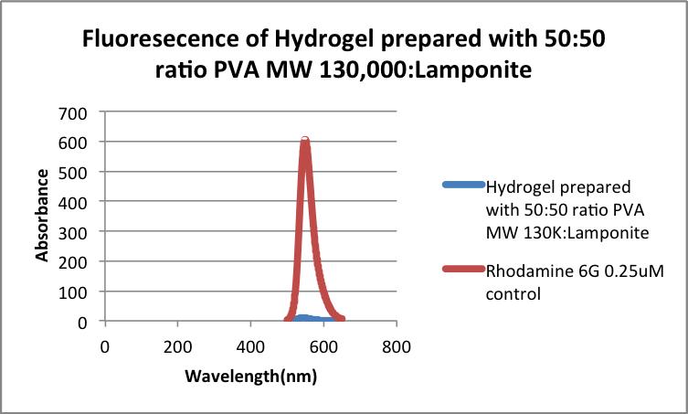 Rhodamine Diffusion test 50 MW 130 LP.png