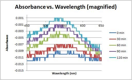 Image:Absorbance vs wavelength magnified 9-27-11.jpg