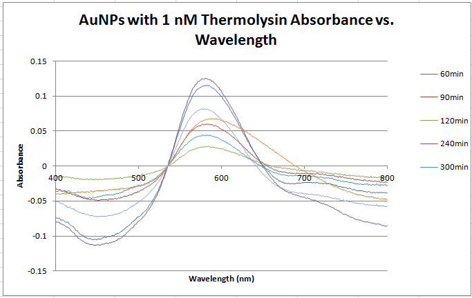 Corrected data 1nM thermolysin absorbancne vs wavelength.PNG