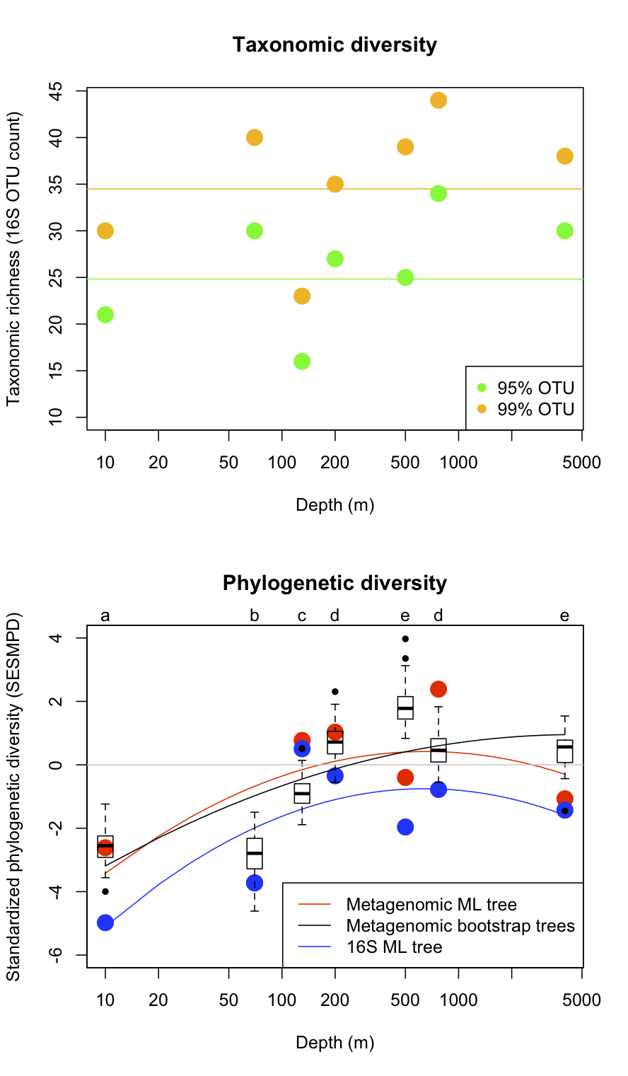 Taxonomic diversity (number of 16S OTUs) and standardized phylogenetic diversity (based on 16S and metagenomic reads) versus depth in environmental samples along an oceanic depth gradient at the HOT ALOHA site.