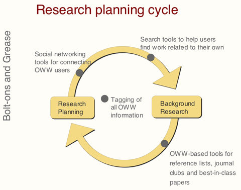 The Research Planning Cycle with bolt-ons and grease