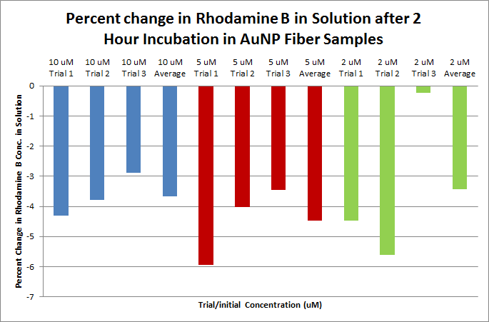 Rhodamine B Percent Change Bar Graph.png