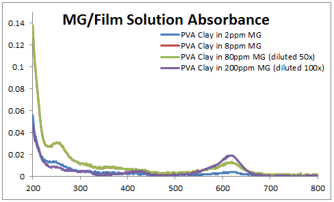 2014 0905 MG PVA Clay film abs.PNG