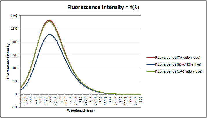 Image:27mar - fluorescence curve 2nd solution.jpg