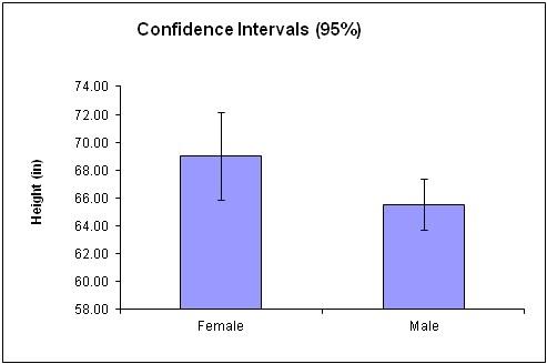 File:95% confidence.jpg