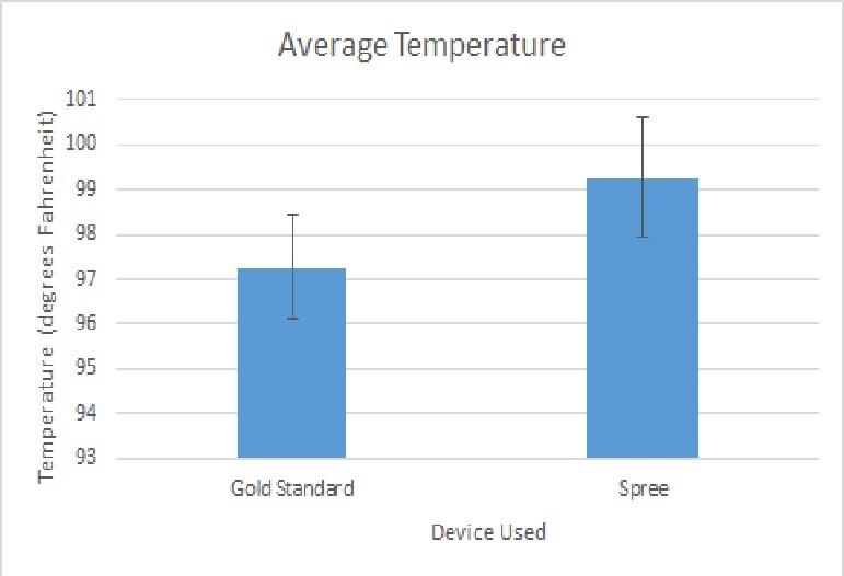 File:Average Temp Graph.jpg