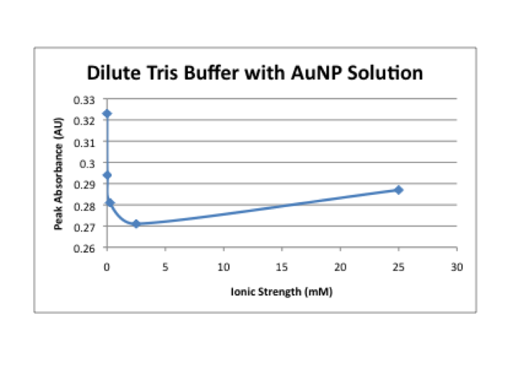 Image:Dilute tris with AuNP.png