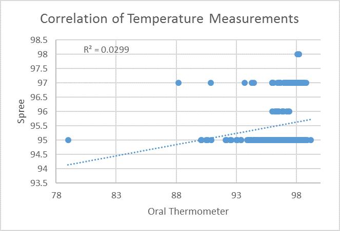 File:Temperature correlation.jpg
