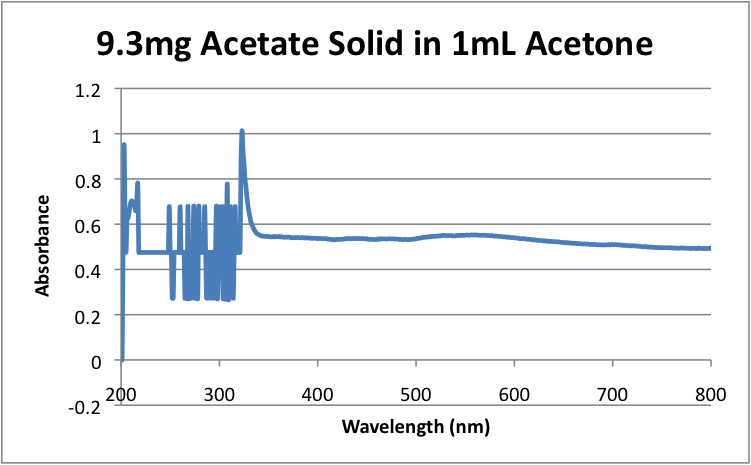 Image:9.3mg_Acetate_Solid_in_1mL_Acetone_.png