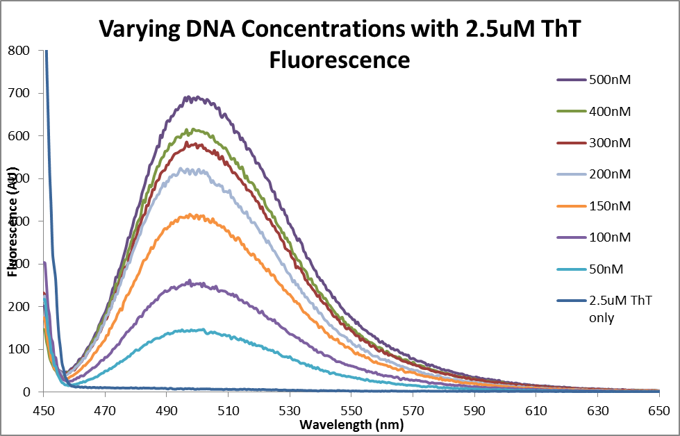 Fluor data DNA ThT compliation.png