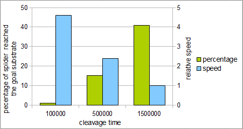 Fig.7 Correlation between cleavage time and percentage of spiders reached the goal substrate ,and goal time