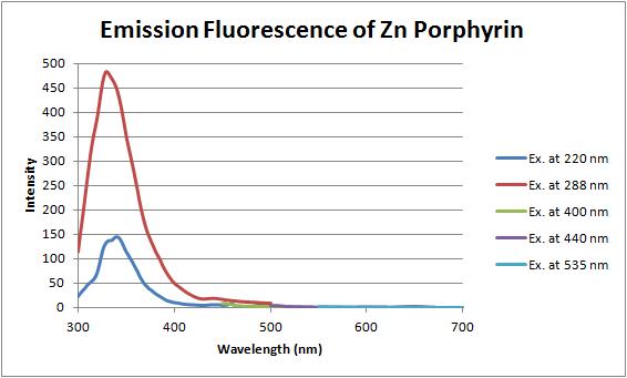 12-06-14 fluorescence of zn porphyrin.png