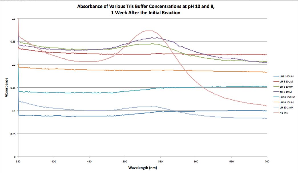 Absorbance of Various Tris Buffer Concenrations at pH 10 and 8, 1 Week After the Initial Reaction.jpg