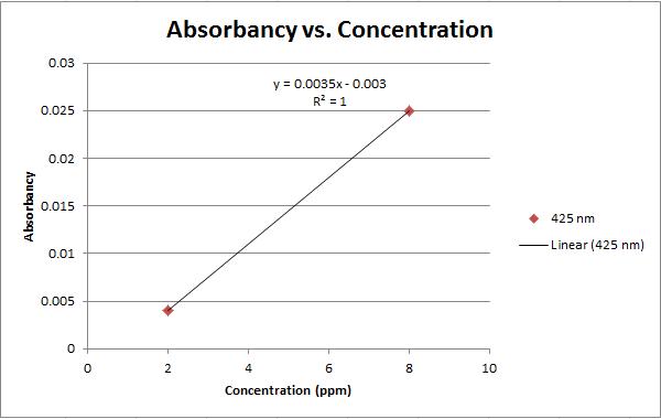 File:Calibration Curve 425.png
