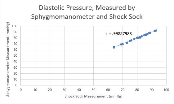 File:Diastolic Pressure Graph.png