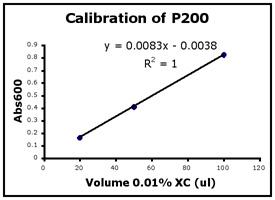 File:P200calibration.jpg