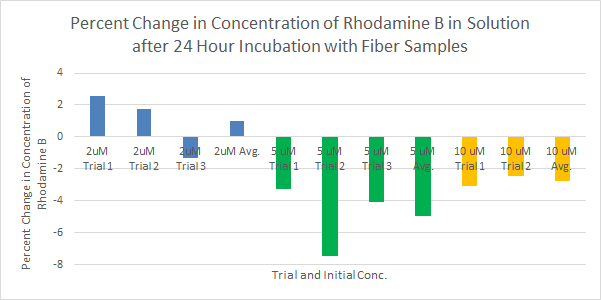 Percent change in Concentration After Incubation 24 Hours with Fibers.png