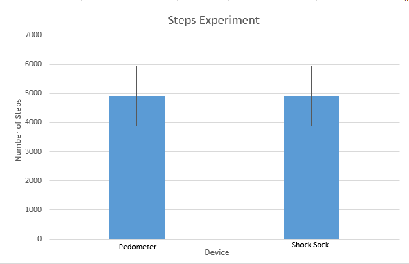 File:Steps Graph.png