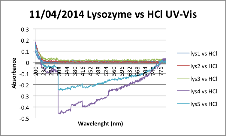 Image:11-04-2014 Lysozyme vs HCl UV-Vis.png
